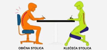 Prikaz pravilnog držanja prilikom sjedenja na Stolici Klečalici