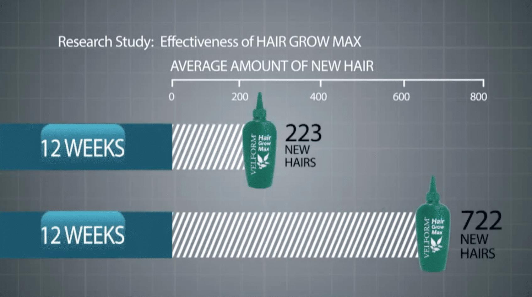 Znanstvena studija: Hair Grow Max – Velform